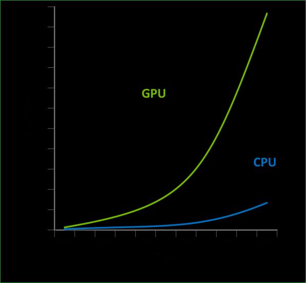 Сравнение работы процессора и видеокарты
