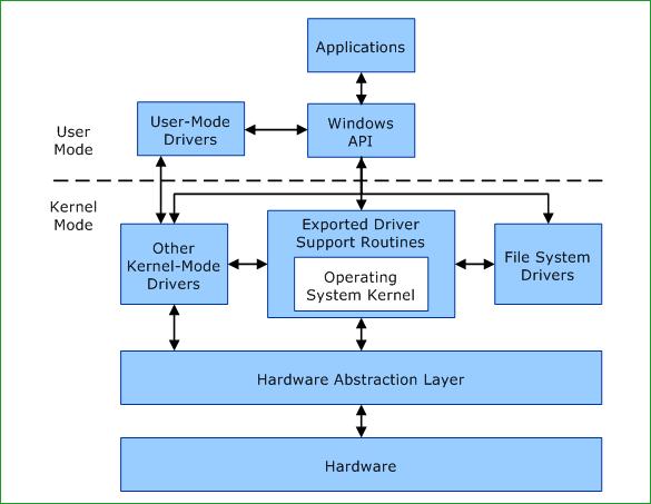 Структура DirectX 12
